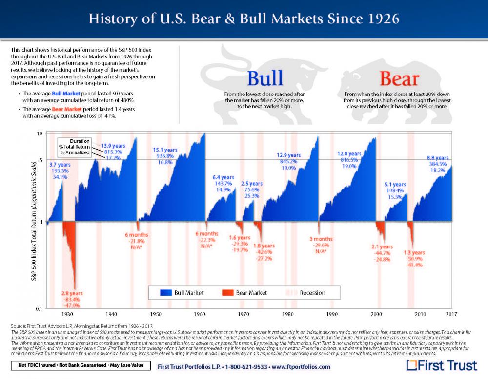 Chart showing history of bull and bear markets since 1926